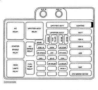 2003 Chevy Astro Fuse Box Wiring Diagram Pass