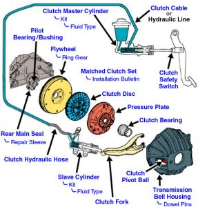 on Clutch Master Cylinder Schematic