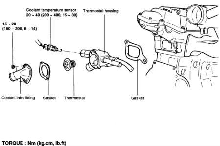 2004 hyundai tiburon thermostat  i u0026 39 m having some trouble