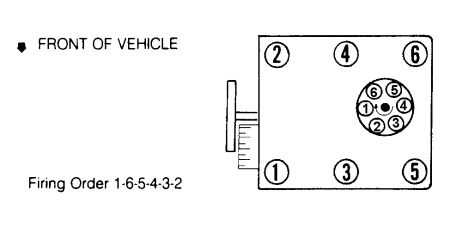 1994    Chevy       Cheyenne    SPARK PLUG FIRING Order  What Is the