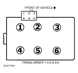 2001 Ford Windstar Spark Plug Wire Diagram on 2 8l engine wiring diagram html