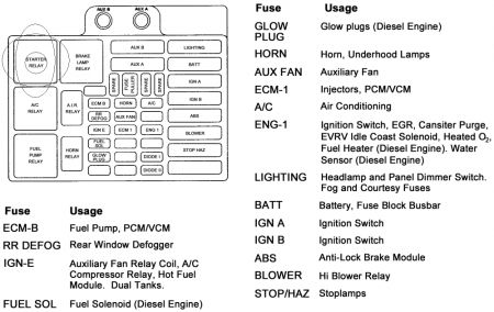 1995 chevy truck starting engine mechanical problem 1995 chevy here is diagram of your underhood fuse relay panel i have circled the starter relay for ease of view