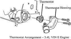 2001 chevy impala thermostat location engine cooling problem 2001 yes as the diagram below shows there are 2 bolts needing to be removed from the tstat housing