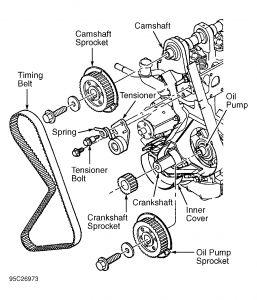 1996 Mazda B2200 Timing Belt How Do I Change The Timing Belt