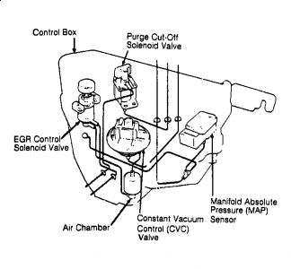 92 Ford Mustang Engine Diagram Html as well Integra Wiring Harness also 92 Honda Accord Engine Diagram moreover 1994 Acura Nsx Alarm Wiring Diagram Power Door Lock Wire also 1995 Honda Civic Distributor Wiring Diagram. on 1992 acura integra fuse box