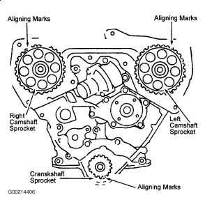 Nissan Frontier 2001 Nissan Frontier Timing Mark Location on nissan xterra water pump replacement