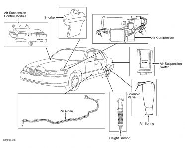 1999 lincoln town car labeled and diagram for fuse boxes ca here is the electronic suspension system components and locations is that what you need