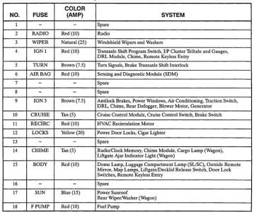 Saturn Fuse Box - Wiring Diagrams Description