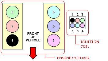 4 7 liter dodge engine diagram firing order engine performance problem 6 cyl four wheel