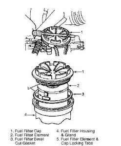 1992 ford f150 fuel filter  engine performance problem