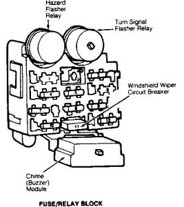Where Is The Fuse Box On A 1993 Jeep Wrangler