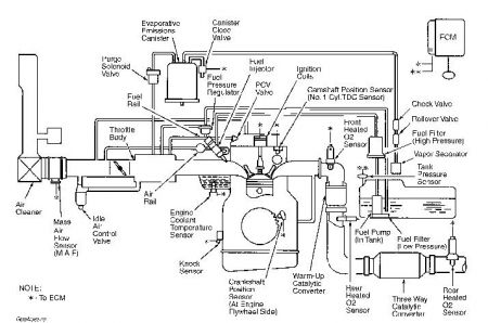 2000 kia sportage vacuum hose diagram engine mechanical problem below is vacuum routing diagram for your 2000 kia sportage