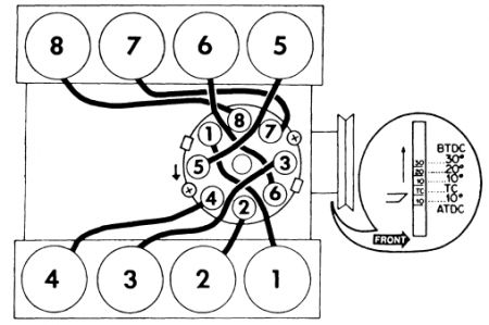 throttle wiring diagram with 460 7 5 1994 Ford Engine Diagram on Where Is The Crank Sensor On A 1998 Chevy Silverado 1500 Truck 827358 together with 460 7 5 1994 Ford Engine Diagram moreover Nissan Vq35de Engine Parts Diagrams moreover 1963 Lincoln Continental Wiring Diagram furthermore 3xx6g 2001 Jeep Cherokee Horn Cruise Control Does Not Work.