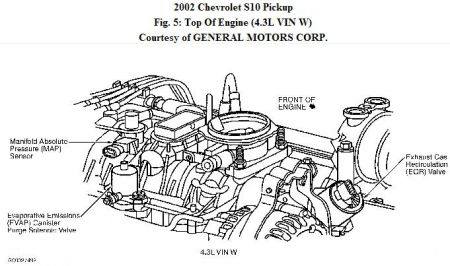 Chevrolet S 10 2002 Chevy S 10 Egr Valve on thermostat parts diagram