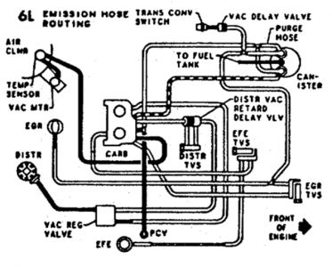 1965 Chevy C10 Ignition Wiring Diagram