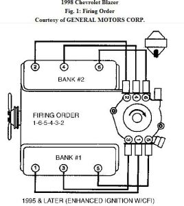 4 3 vortec engine wiring diagram ecu vortec v6 distributor wiring diagram 5 3 vacuum diagram