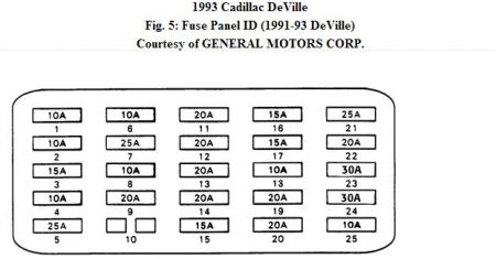 1993 cadillac deville how to find the right fuse