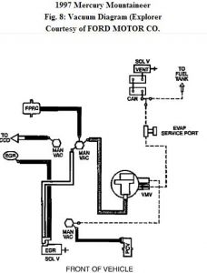 1997 mercury mountaineer cant find vacuum line: on the rear driver... 1997 mercury mountaineer engine diagram 1997 mercury sable engine diagram