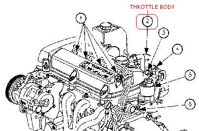 2000 saturn sl1 throttle position sensor location 2000 free engine image for user manual
