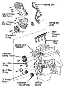 timing marks four cylinder front wheel drive automatic trying to Toyota RAV4 Motor Diagram