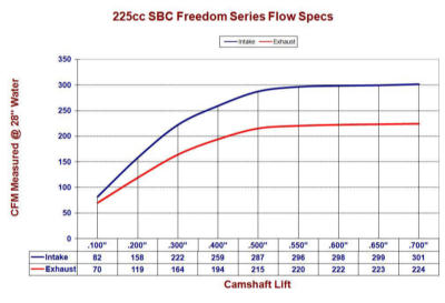 http://www.2carpros.com/forum/automotive_pictures/263031_225cc20SBC20Freedom20Series20Flow20Specs20sml_1.jpg