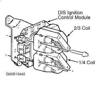 1997 chevy cavalier coil pac i need a diagram of coil pac. Black Bedroom Furniture Sets. Home Design Ideas