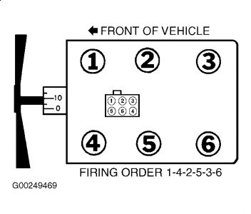 Firing Order Ford E150 I Want The Diagram For The Spark Plugs