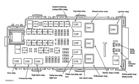 2004 explorer fuse box diagram bookmark about wiring diagram 2003 Ford Explorer Fuse Box Diagram