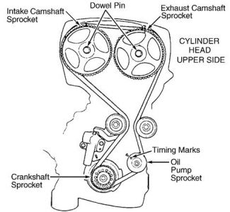 install 2003 chevy cavalier 2 2 engine diagram toyskids co 2003 Chevy Cavalier Engine Diagram 2004 kia optima replacing the timing belt correct tim 2 2 liter chevrolet engine diagram 2004 chevy cavalier engine diagram