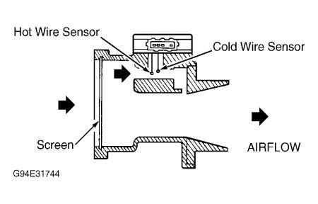 2001 Ford F150 MAF: 2001 Ford F150 Can You You Clean a M ... F Maf Wiring Diagram on