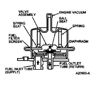 2005 ford expedition fuel pressure regulator smells. Black Bedroom Furniture Sets. Home Design Ideas