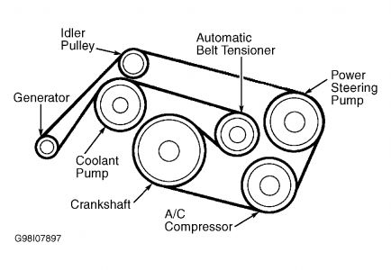2000 Mercury Cougar 2 5l Engine Diagram moreover 2004 Buick Rendezvous Rear Suspension Parts Diagram also Serpentine Belt Diagram 2008 Mazda 3 4 Cylinder 20 Liter Engine 05468 in addition 2000 Pontiac Grand Am Serpentine Belt Routing in addition Chrysler Serpentine Belt. on buick serpentine belt replacement