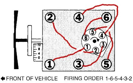 30961_fireo_1 firing order 1988 4 3 v6 what is the firing order for a 1988 gmc 1999 gmc jimmy spark plug wire diagram at crackthecode.co