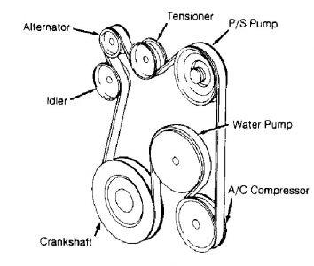 1995 Cadillac Deville Serpentine Belt: How Do I Put An Serpentine ...2CarPros
