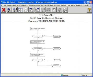 https://www.2carpros.com/forum/automotive_pictures/416332_1993_SL2__code_81_flow_chart_1.jpg