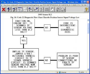 http://www.2carpros.com/forum/automotive_pictures/416332_1995_sl2_code_22_part3_1.jpg