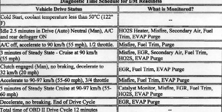 http://www.2carpros.com/forum/automotive_pictures/416332_19962000_obd2_drive_cycle015_1.jpg