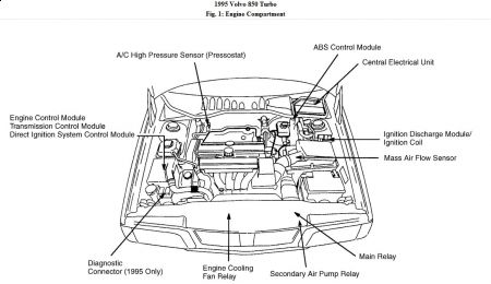 volvo 850 wagon engine diagram volvo wiring diagrams online
