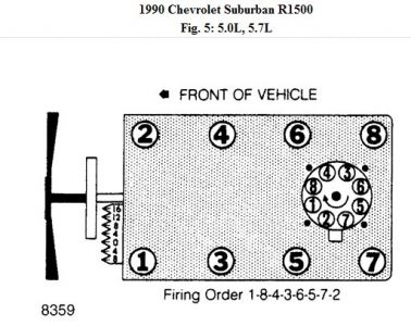 1997 Chevy Silverado 5 7 Engine Firing Order | Autos Post