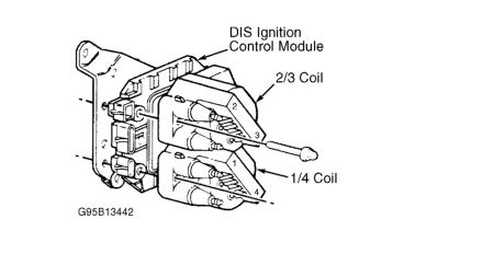 Gm Cavalier Ignition Coil Diagram