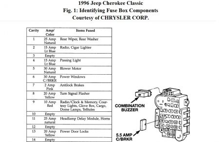 1995 jeep cherokee fuse box wiring diagram
