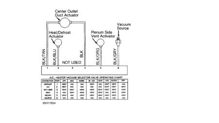 Chevy S10 Vacuum Diagrams http://www.2carpros.com/questions/chevrolet-s-10-1996-chevy-s-10-ac-blower-fan