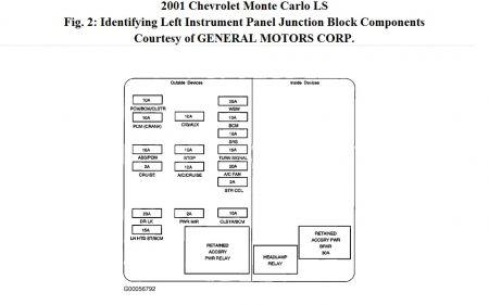 1972 chevy monte carlo fuse box diagram diy enthusiasts wiring rh okdrywall co
