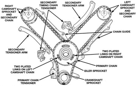Timing Chain And Tensioner Replacement How To Install Jeep