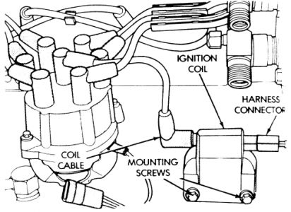 1993 Jeep Wrangler Coil Wiring Diagram - Wiring Diagrams Jeep Cherokee Wiring Harness Diagram on