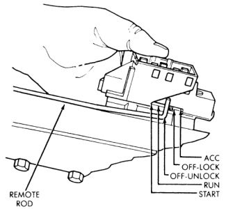 1995 Jeep Cherokee 1995 Jeep Cherokee Ignition Switch Replacement on 1999 jeep grand cherokee ignition wiring diagram