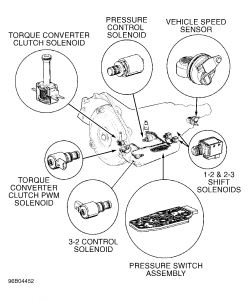 4l60e sensor diagram wiring diagram 4L60E Transmission Exploded View Diagram 1995 chevy blazer 4l60e transmission transmission didn u0027t have 3 2carpros forum automotive pictures 54223 blazer solenoids 1