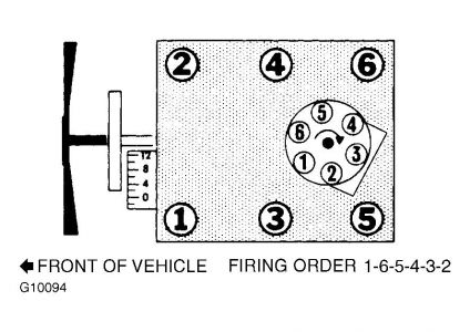 T17341399 Help me diagram firing order v8 mercedes likewise V8 Engine Firing Order Shirt further Chevrolet Cheyenne 1988 Chevy Cheyenne Firing Order moreover 2 4 Oldsmobile Firing Order moreover Firing Order Chevy 350. on 18436572 firing order diagram