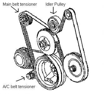 2003 Chevy Trailblazer Engine Whine & Now Belt Squealin2CarPros