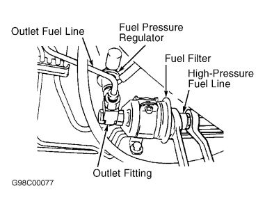 need location of fuel filter six cylinder two wheel drive rh 2carpros com Poulan Fuel Diagram Fuel System Diagram